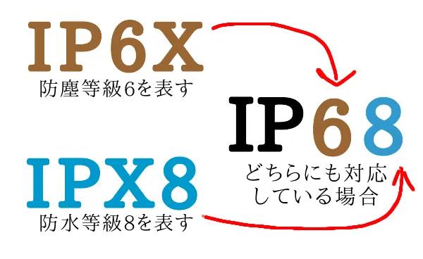 IPの表記方法